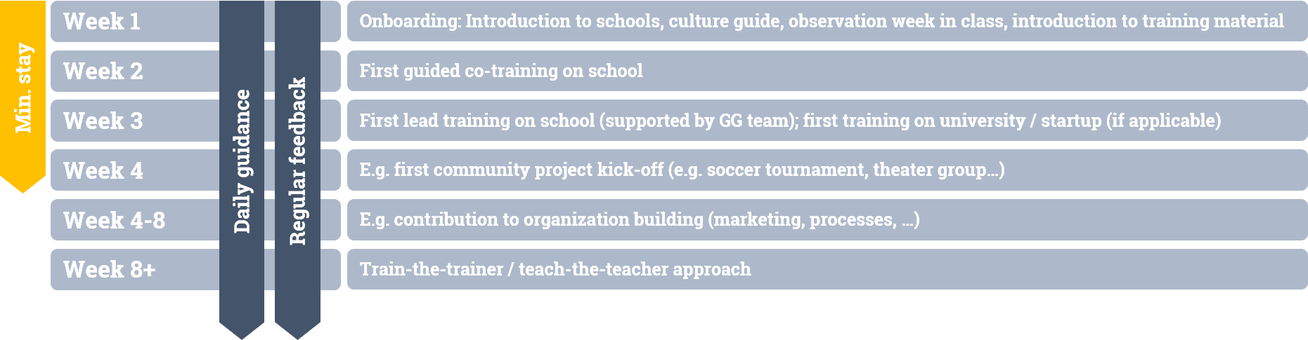 Volunteer Positions | Grow Ghana